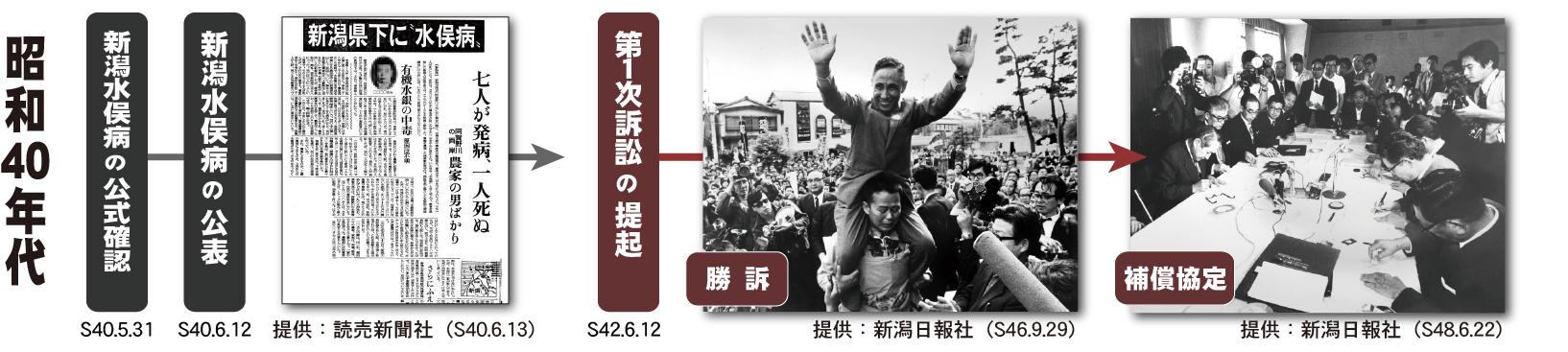 昭和40年代の裁判闘争 ~ 新潟水俣病・第1次訴訟