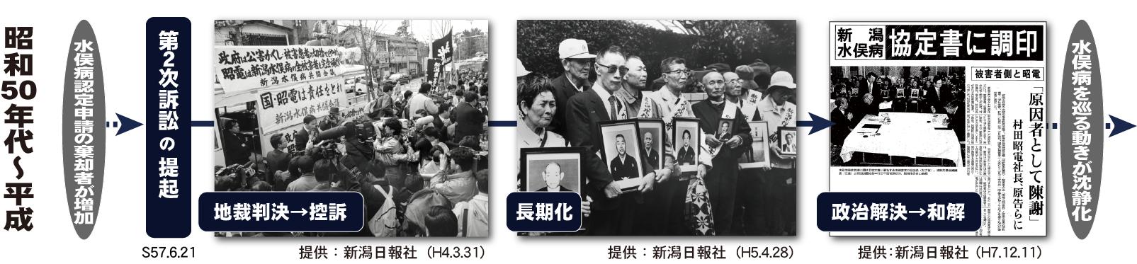 昭和50年代から平成にかけての裁判闘争 ~ 新潟水俣病・第2次訴訟