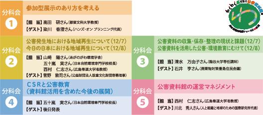 分科会の紹介(画像)